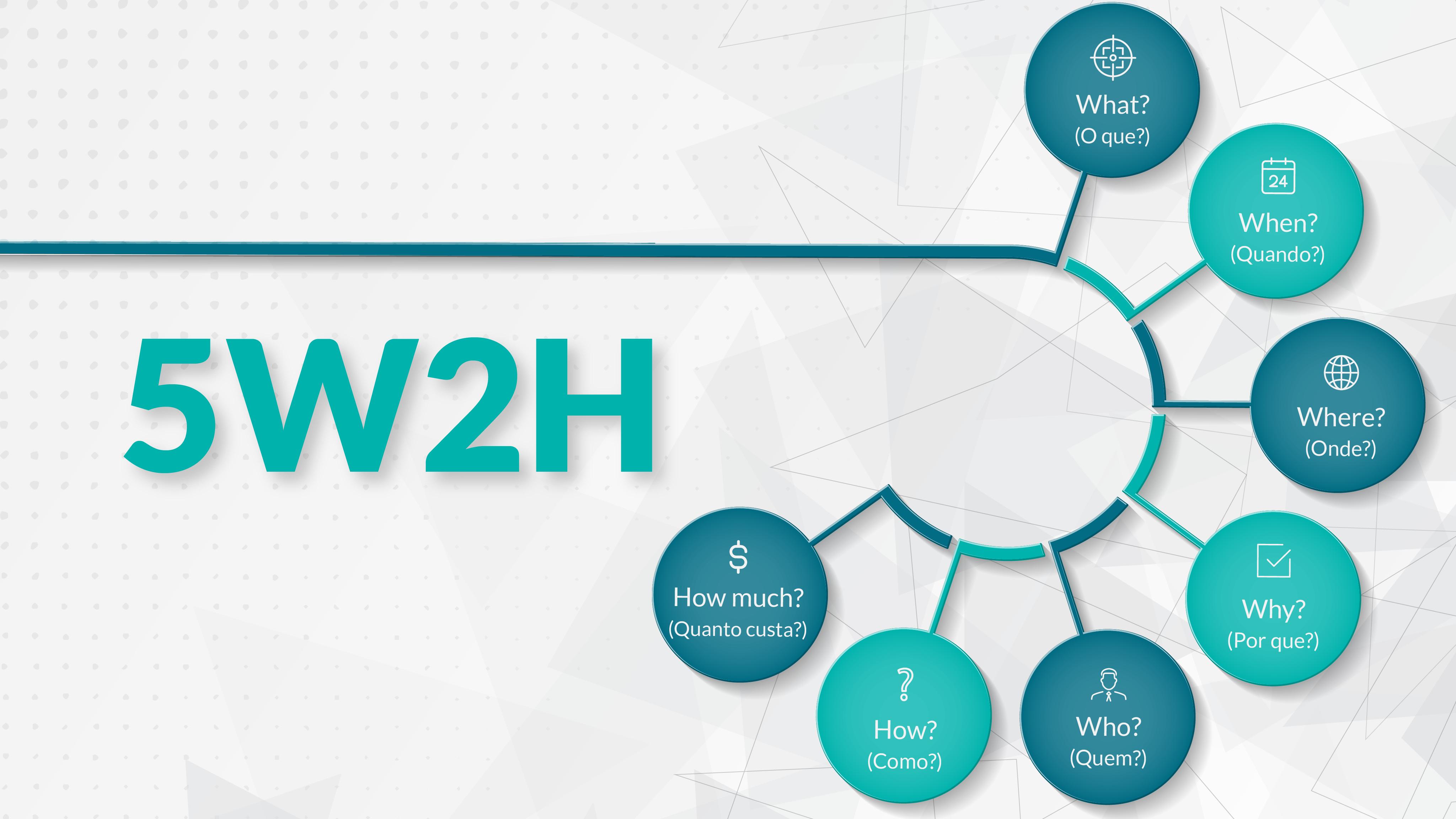 5W2H Method - Efficient Organization